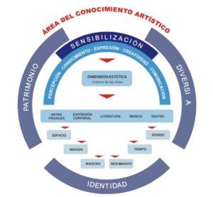 Gráfico Área del Conocimiento Artístico